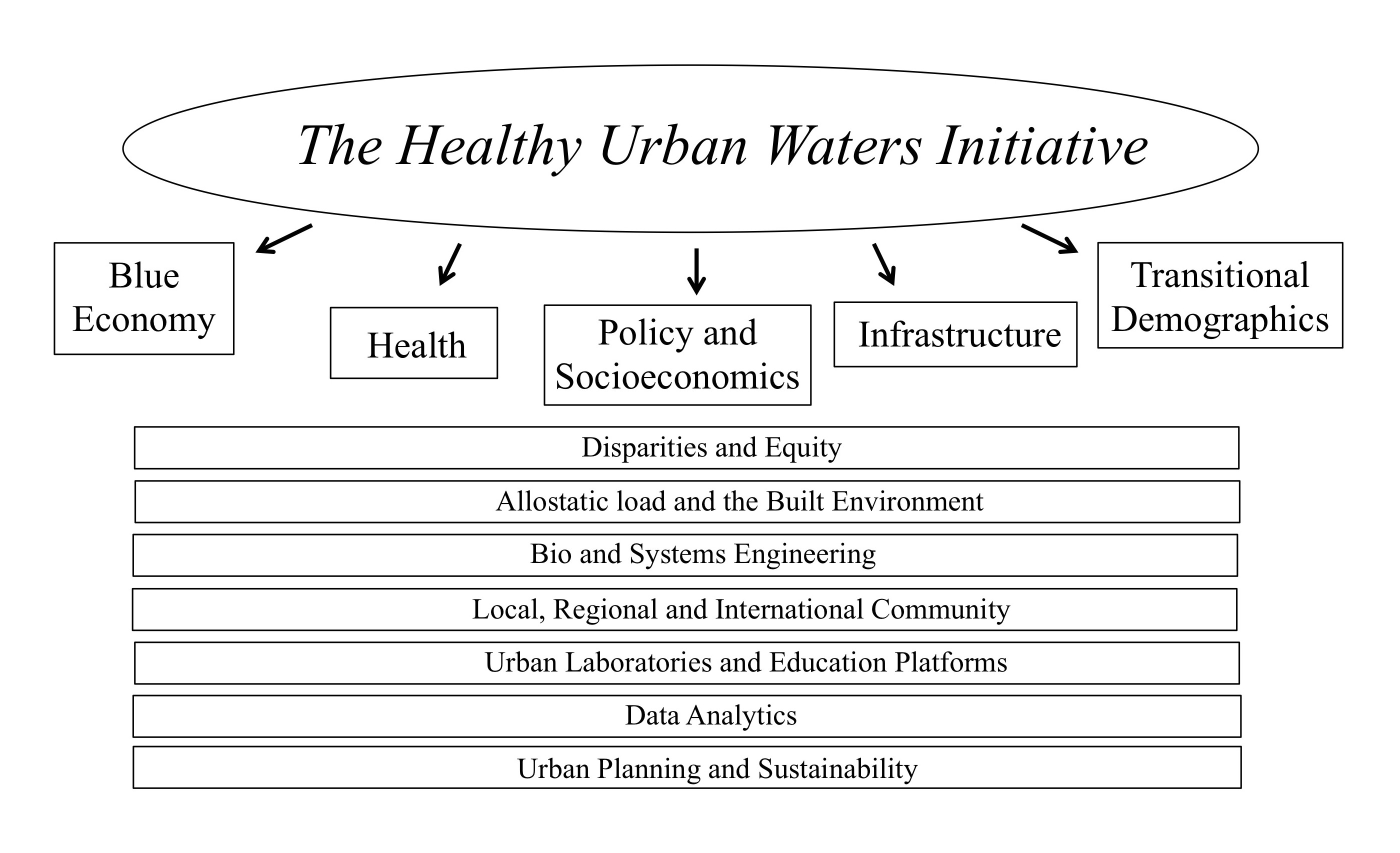 Helathy Urban Waters at Wayne State Schematic